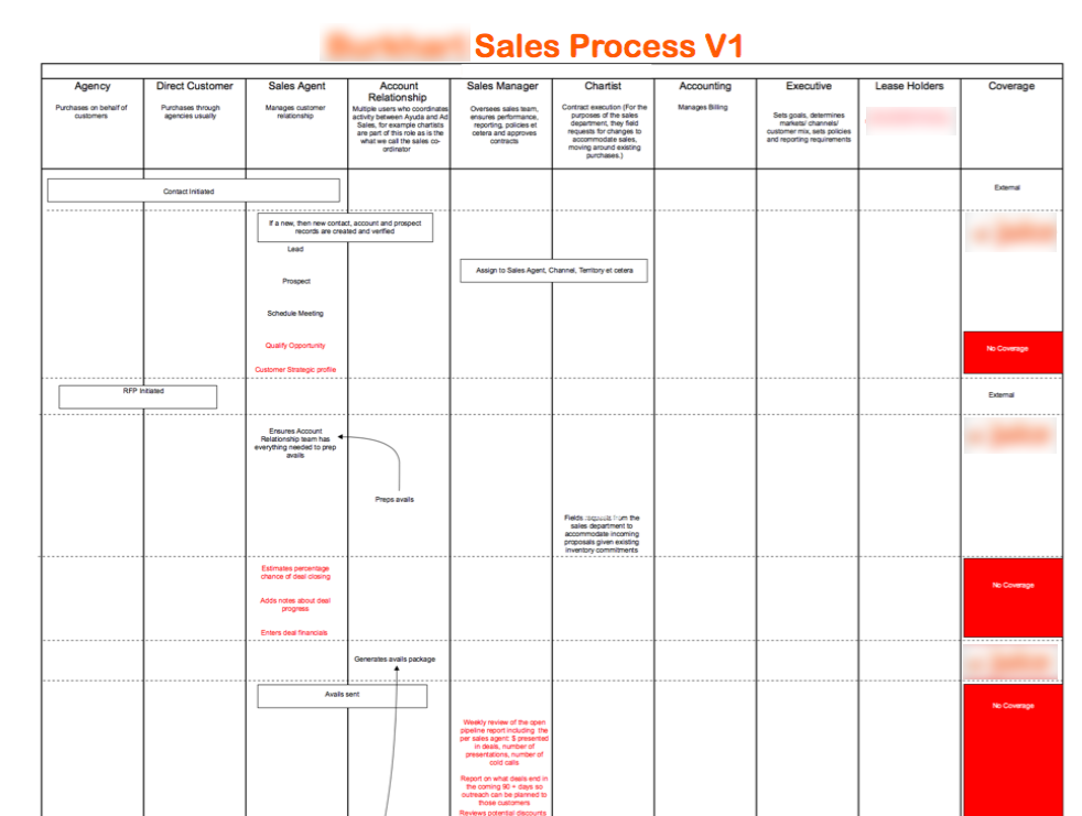 Sales Business Process